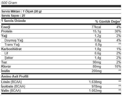 QNT Light Digest Whey Protein Tozu Besin Değeri